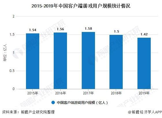 2015-2019年中国客户端游戏用户规模统计情况