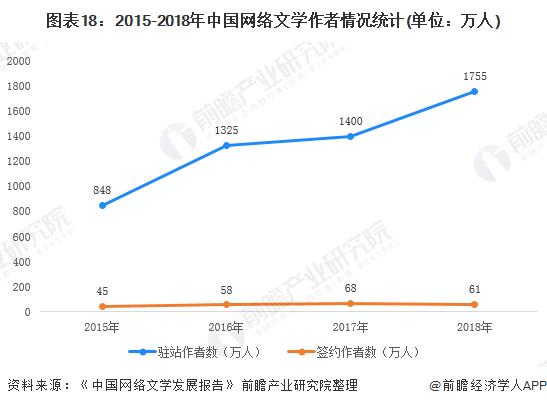 图表18:2015-2018年中国网络文学作者情况统计(单位:万人)