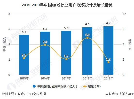 2015-2019年中国游戏行业用户规模统计及增长情况