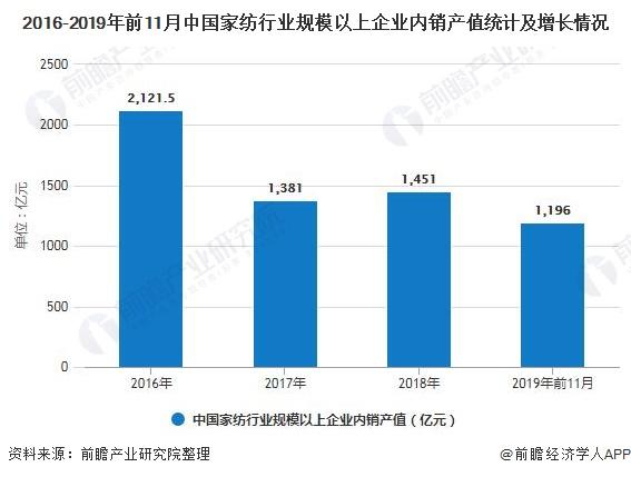 2016-2019年前11月中国家纺行业规模以上企业内销产值统计及增长情况