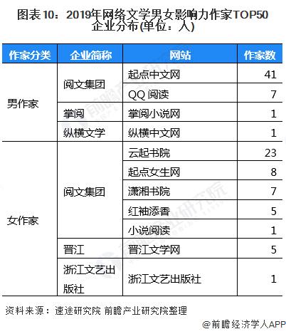 图表10:2019年网络文学男女影响力作家TOP50企业分布(单位:人)