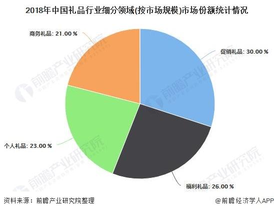 2018年中国礼品行业细分领域(按市场规模)市场份额统计情况