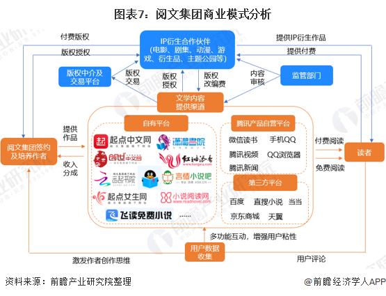 图表7:阅文集团商业模式分析