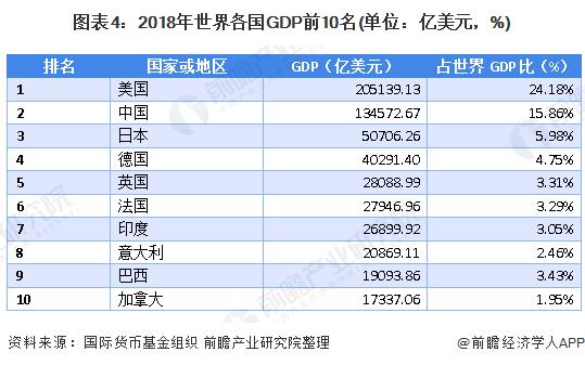 图表4:2018年世界各国GDP前10名(单位:亿美元,%)