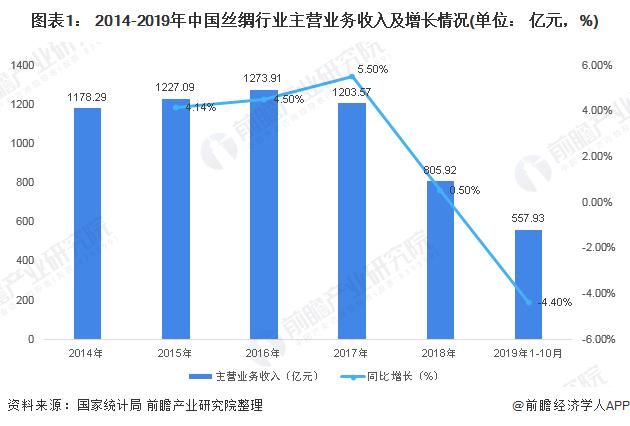 图表1: 2014-2019年中国丝绸行业主营业务收入及增长情况(单位: 亿元,%)