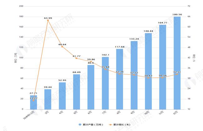 2019年1-12月青海省钢材产量及增长情况表