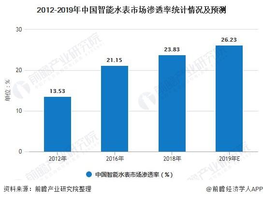 2012-2019年中国智能水表市场渗透率统计情况及预测
