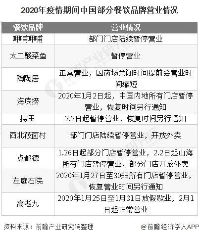 2020年疫情期间中国部分餐饮品牌营业情况