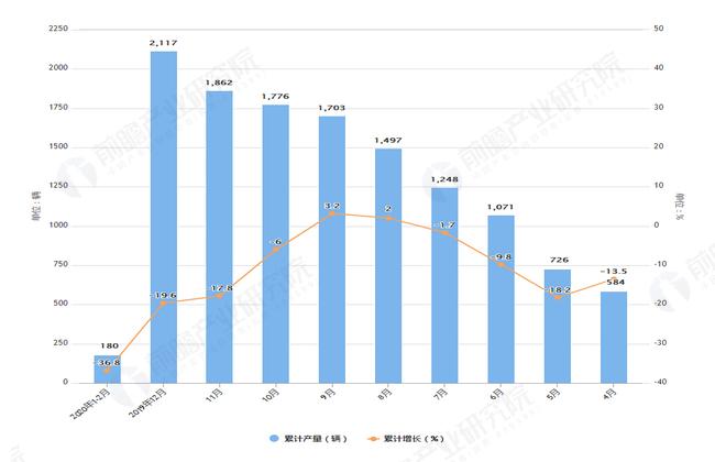 2020年2月前全国动车组产量及增长情况图