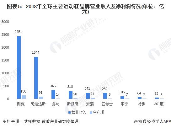 图表5:2018年全球主要运动鞋品牌营业收入及净利润情况(单位:亿元)