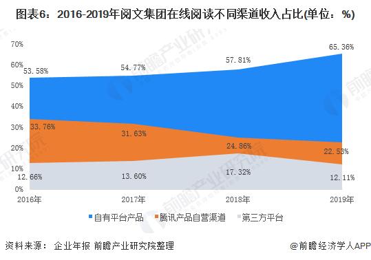 图表6:2016-2019年阅文集团在线阅读不同渠道收入占比(单位:%)