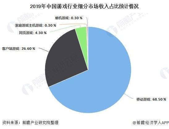 2019年中国游戏行业细分市场收入占比统计情况