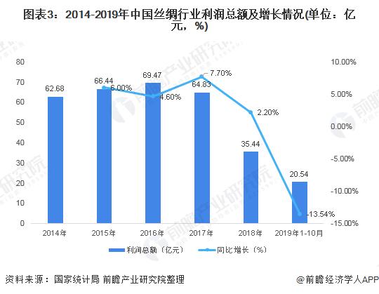 图表3:2014-2019年中国丝绸行业利润总额及增长情况(单位:亿元,%)