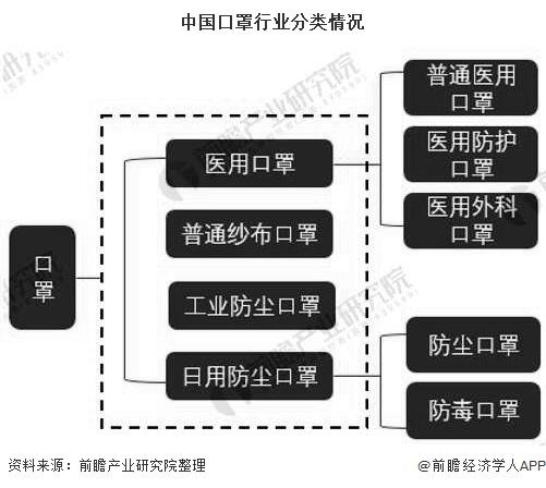 中国口罩行业分类情况