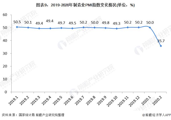 圖表9:2019-2020年制造業PMI指數變化情況(單位:%)