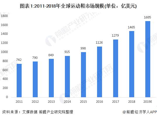图表1:2011-2018年全球运动鞋市场规模(单位:亿美元)