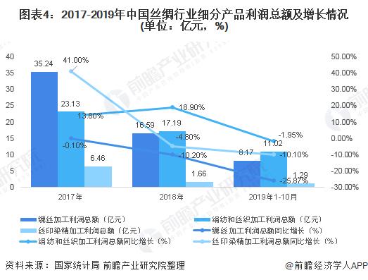 图表4:2017-2019年中国丝绸行业细分产品利润总额及增长情况(单位:亿元,%)