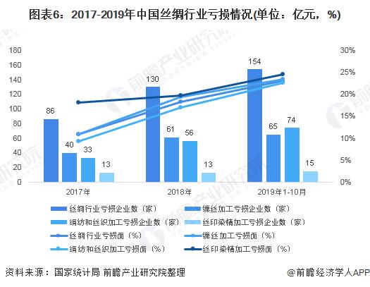 图表6:2017-2019年中国丝绸行业亏损情况(单位:亿元,%)