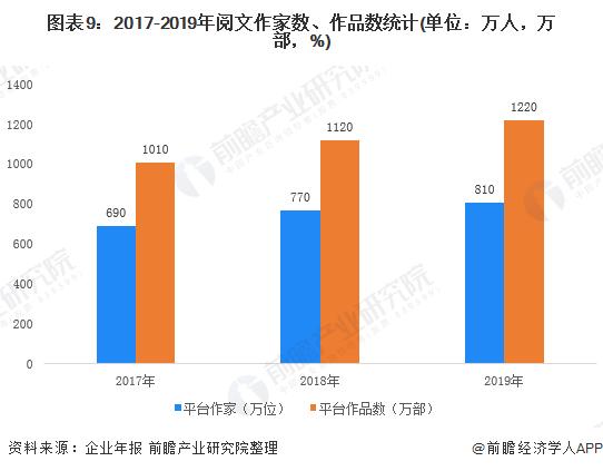图表9:2017-2019年阅文作家数、作品数统计(单位:万人,万部,%)