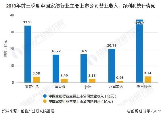 2019年前三季度中国家纺行业主要上市公司营业收入、净利润统计情况