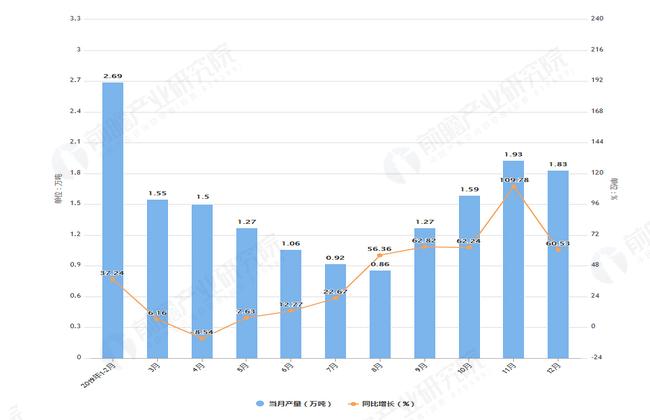 2019年1-12月甘肃省塑料制品产量及增长情况表