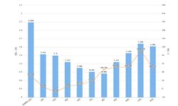 2019年1-12月甘肃省<em>塑料制品</em>产量及增长情况分析