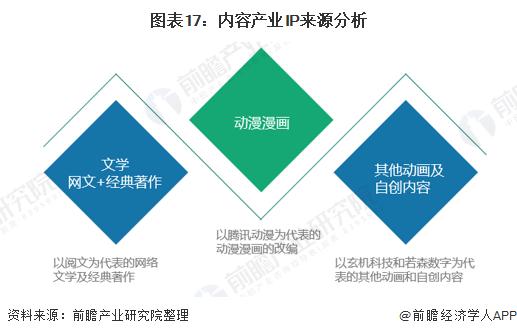 图表17:内容产业IP来源分析