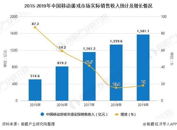 2015-2019年中国移动游戏市场实际销售收入统计及增长情况