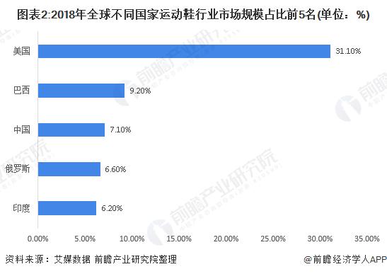 图表2:2018年全球不同国家运动鞋行业市场规模占比前5名(单位:%)