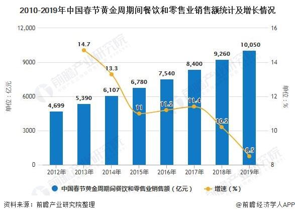 2010-2019年中国春节黄金周期间餐饮和零售业销售额统计及增长情况