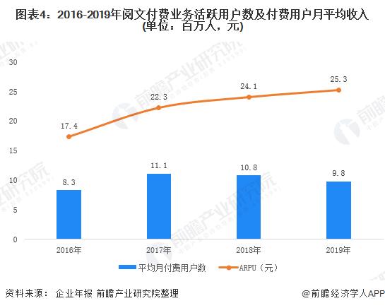 图表4:2016-2019年阅文付费业务活跃用户数及付费用户月平均收入(单位:百万人,元)