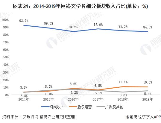 图表24:2014-2019年网络文学各细分板块收入占比(单位:%)