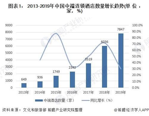 图表1: 2013-2019年中国中端连锁酒店数量增长趋势(单位:家,%)
