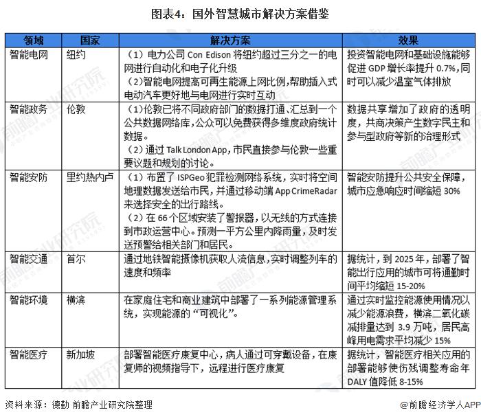 图表4:国外智慧城市解决方案借鉴