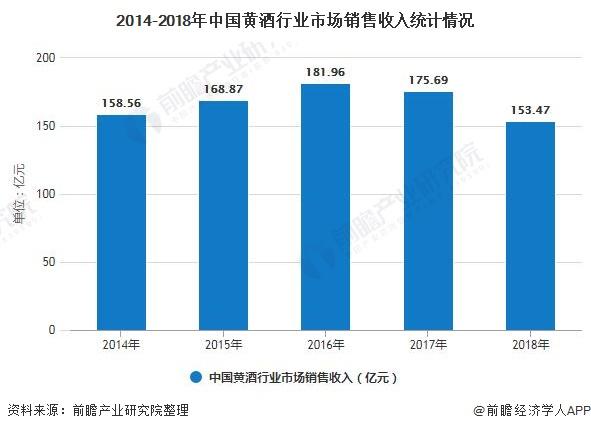 2014-2018年中国黄酒行业市场销售收入统计情况