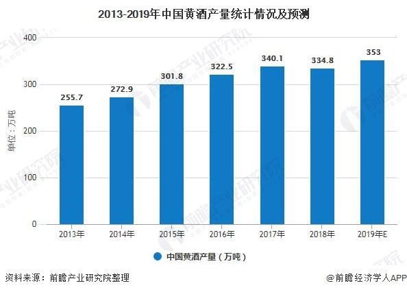 2013-2019年中国黄酒产量统计情况及预测
