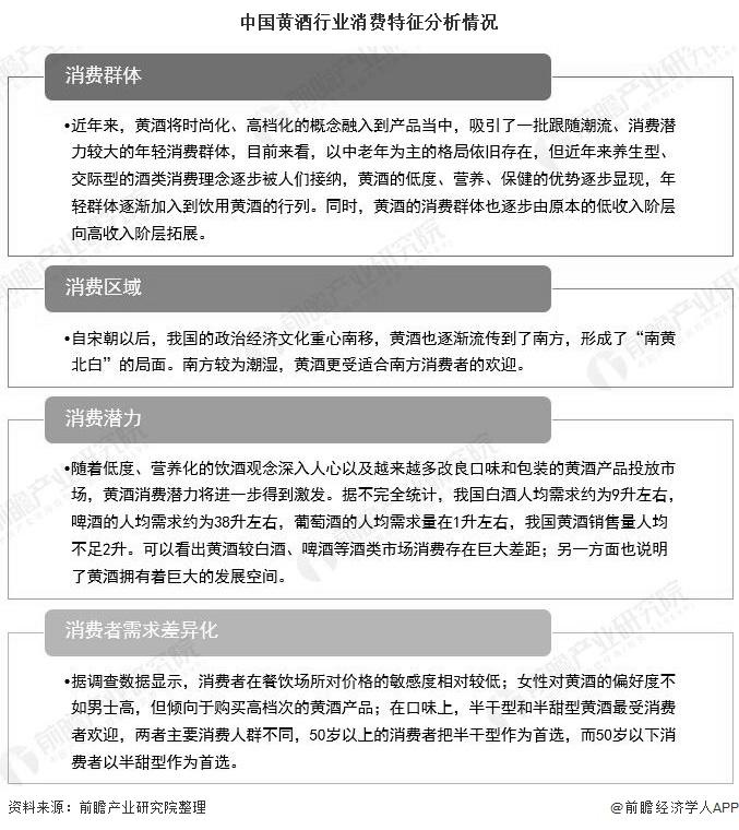 中国黄酒行业消费特征分析情况