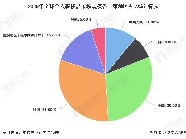 2019年全球个人豪侈品市场规模各国家地区占比统计情况