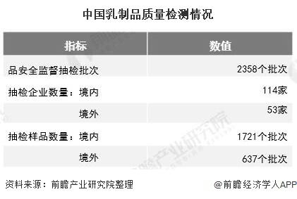 中国乳制品质量检测情况