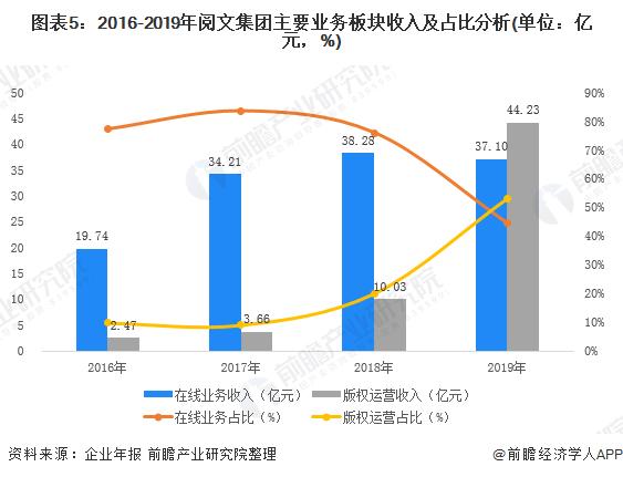图表5:2016-2019年阅文集团主要业务板块收入及占比分析(单位:亿元,%)