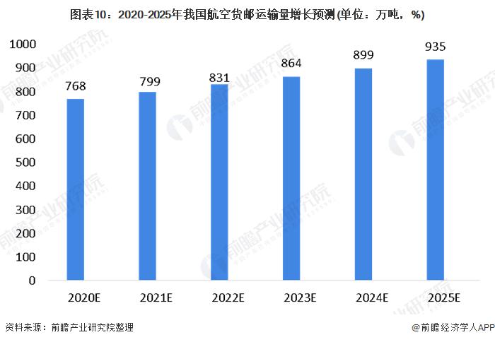 圖表10:2020-2025年我國航空貨郵運輸量增長預測(單位:萬噸,%)