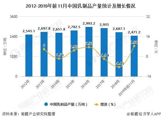 2012-2019年前11月中国乳制品产量统计及增长情况