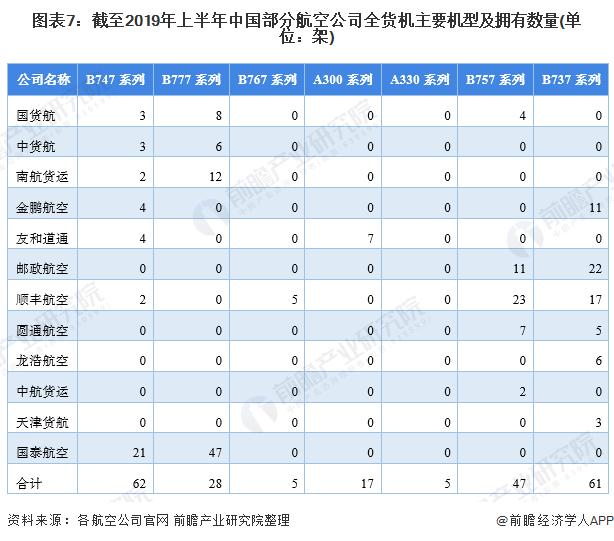 圖表7:截至2019年上半年中國部分航空公司全貨機主要機型及擁有數量(單位:架)