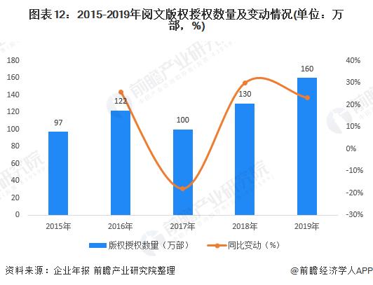 图表12:2015-2019年阅文版权授权数量及变动情况(单位:万部,%)