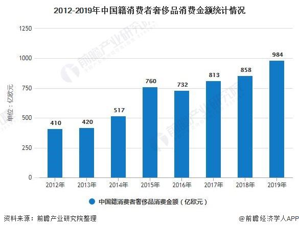 2012-2019年中国籍消费者豪侈品消费金额统计情况