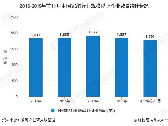 2016-2019年前11月中国家纺行业规模以上企业数量统计情况