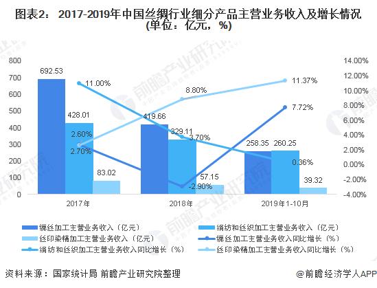 图表2: 2017-2019年中国丝绸行业细分产品主营业务收入及增长情况(单位:亿元,%)