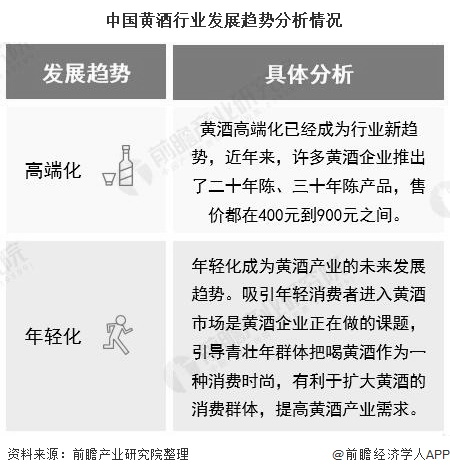 中国黄酒行业发展趋势分析情况