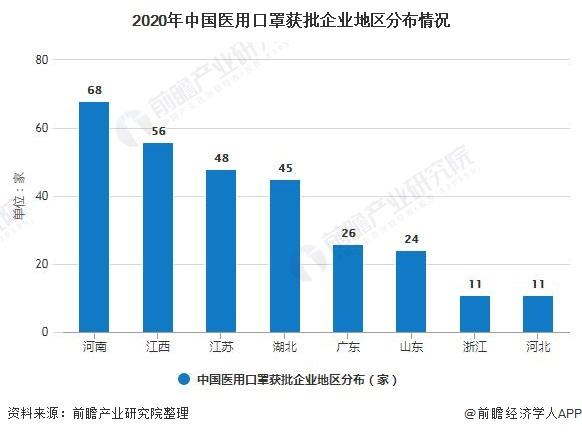 2020年中国医用口罩获批企业地区分布情况