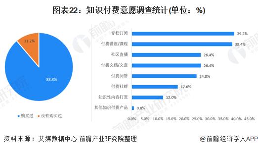 图表22:知识付费意愿调查统计(单位:%)